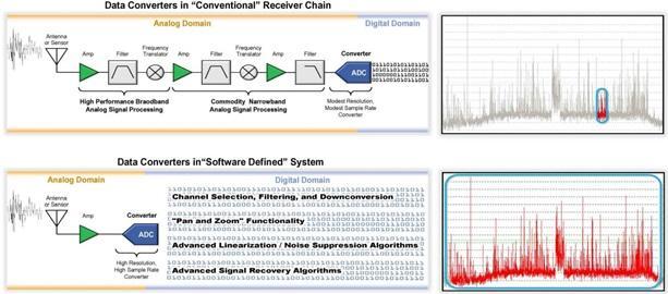 高速转换器原理、作用分析