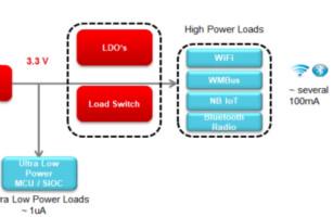 如何使用WEBENCH為超低功耗應用設計近100%的占空比