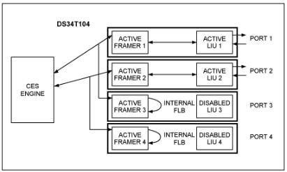使用TDMoP器件,如何实现FDL命令?