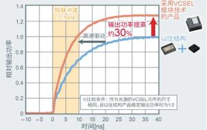 一体化�封装,VCSEL的输出功�u率更高