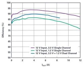 是神马?可以不受布局变化和更新的影响,还能最大限度降低电路EMI?