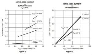 让低功耗MSP430的功耗更低――第1部分