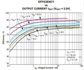 让低功耗MSP430的功耗更ぷ低――第2部分