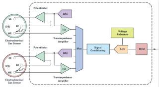 解决电化学气体检测�e的技术挑战