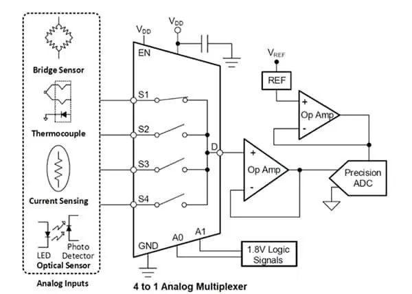 讓多個傳感器共享一個ADC:必須了解模擬多路復用器和開關的原理及應用