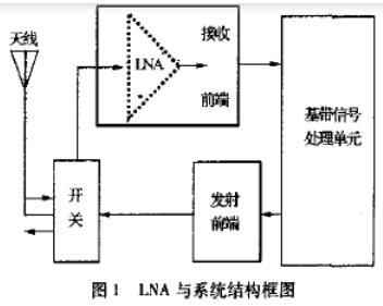 基于L波段单级高线ω性低噪声放大器的工作原理☆及设计