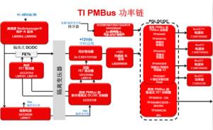 为你的应用选�择合适的PMBus负载点解决方案