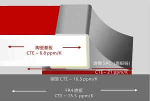 温度冲击对贴片电阻在实�际应用中的∮影响及应对方案