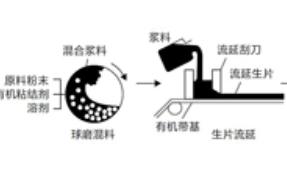 另辟蹊径浅谈电阻也�]有���七�仙帝技术之陶瓷基板篇
