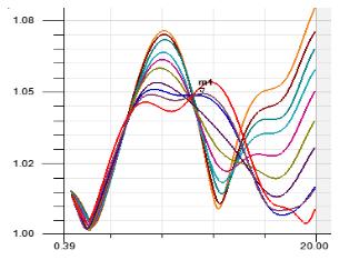 解析可伸�缩QMA/LRMG-KJ射频同轴转接@器的设计