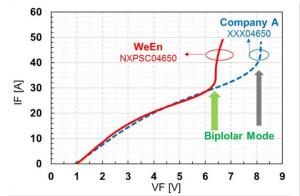 碳化硅肖特↑基二极管的设计与优化
