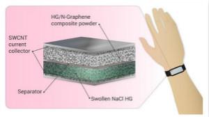 新型超级电Ψ容器在可穿戴电子产品领域�的应用