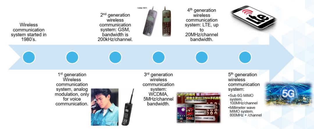 ADI覆盖ξ 全频谱的器件如何简化无线通信设计?