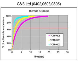 95%工程師都想了解的NTC貼片熱敏電阻結構分析