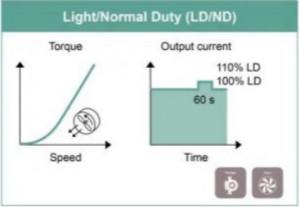 电机逆变器中功率♂半导体的作用