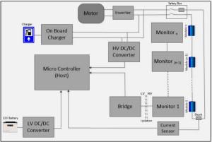 电池管理系统提高了电动汽车和混合动力汽车的安全�y性