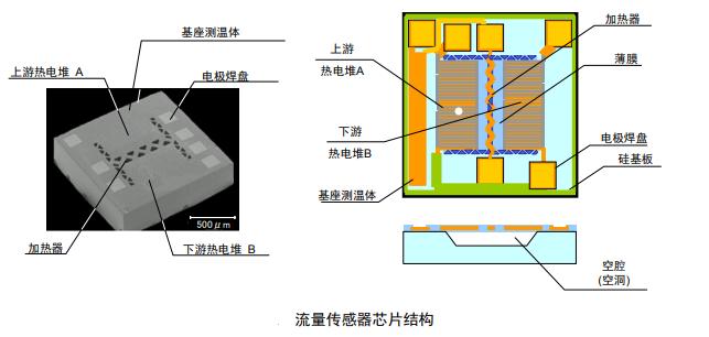 流量传感器内部结构及检测原理