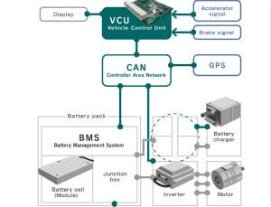 """解除车企高质量发展""""后顾之忧"""",打造车载电子系统创新存储解决方案"""