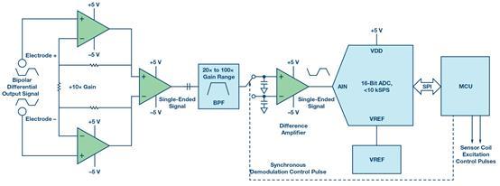 如何设计典型的模拟前端电路