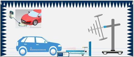 毫米波雷达的自动驾驶功能在电磁干扰环境下的表现