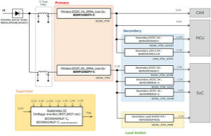 罗姆发布车载电源树参考设计白皮书