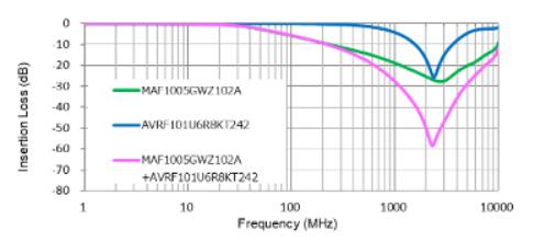 D类放大器的缺点是噪音大,应如何降噪?