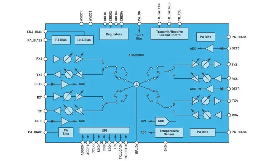 IC集成能让相控阵技术发展到什么地步?