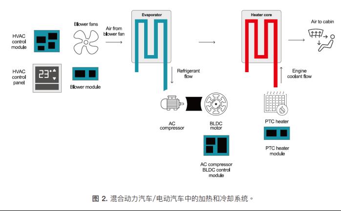 如何为混合动力汽车设计加热和冷却系统