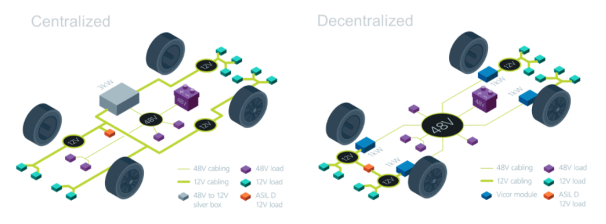 48V模块电源架构可解决汽车电气化挑战