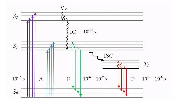 荧光氧↑气传感器的工作原理解析