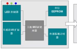 优化电路板设计?看集成多种功能的通用MSP430 MCU如何实现!
