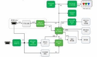 加快开发智能家居、工业物联网等蓝牙低功耗网状网络应用的RSL10 Mesh平台