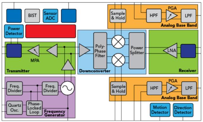 英飞凌60GHz高集成雷达MMIC支持人体运动识别传感