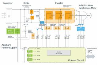 从先进器件到系统级方案 罗姆倾情助力工业电机设计