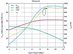 RF IC放大器在Keysight Genesys和SystemVue中非☆�性仿真