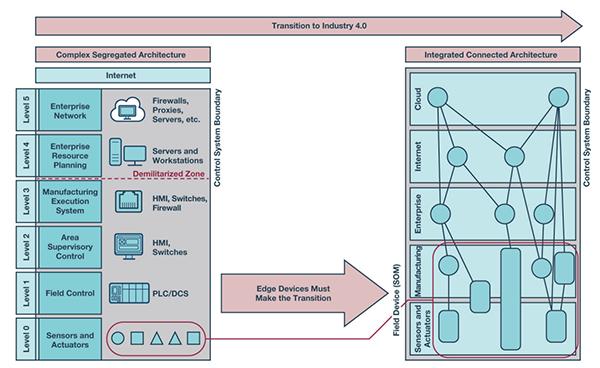 实现网络安全工业4.0的三个步骤