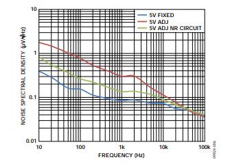 低压差(LDO)调节器的噪声源的重要性