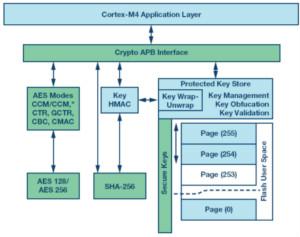 嵌入式微控制器应用中的无线更新:设计权衡与经验教训