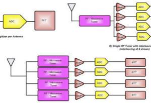 監控系統中數據轉換器的應用及成本性能挑戰的應對