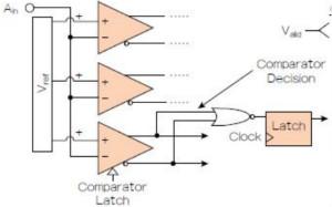 高速模數轉換器的轉換誤差率解密