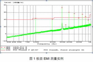 控制板級時鐘分配期間出現的EMI