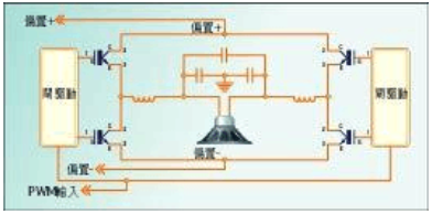 如何利用PWM数字技术实现D类放大器的性能设计