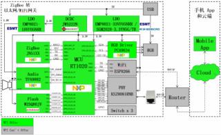 大聯大推出基于NXP技術的一套完整智能家居ZigBee開發系統解決方案