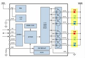 使用RGBW LED驅動提升LED人機界面設計