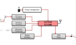 設計具有Sub-1 GHz的無線運動檢測器系統
