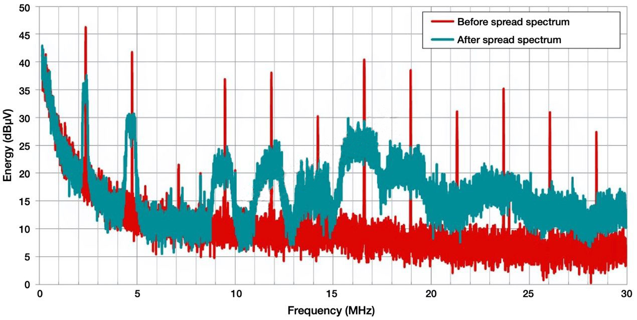 降低開關模式電源中EMI的常規方法和最新技術有哪些?