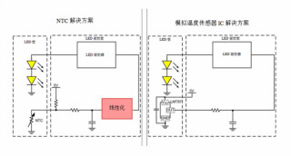 如何使用溫度傳感器在汽車照明中實現線性熱折返