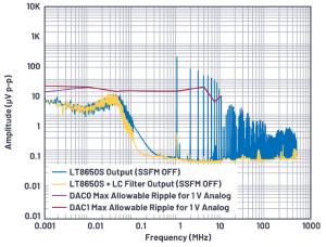優化信號鏈的電源系統 — 第1部分:多少電源噪聲可以接受?