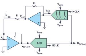 CTSD精密ADC — 第2部分:為信號鏈設計人員介紹CTSD架構