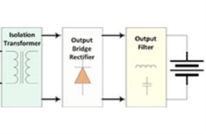 汽車應用角:電動汽車車載充電(OBC)